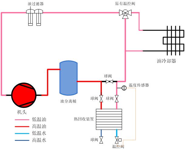 空压机压缩热利用技术