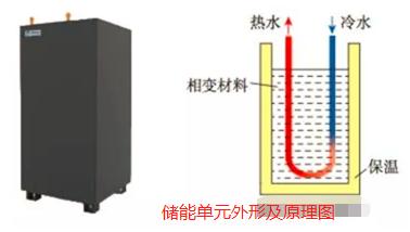 电锅炉供暖系统