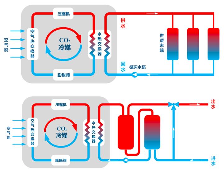 二氧化碳空气源热泵供热