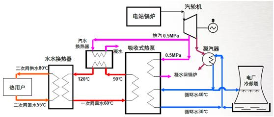 溴化锂热泵在集中供热系统中的应用